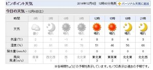 weather_20141206