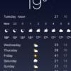 【備忘】メルボルンの1月の気候